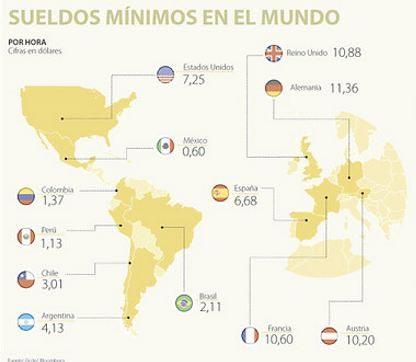 Comparación del sueldo mínimo por hora en el mundo