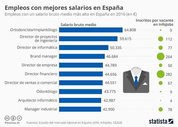 Infografía de los salarios en españa