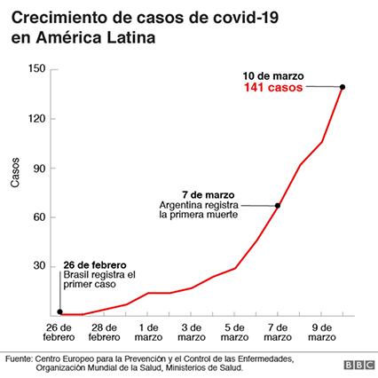 Coronavirus - Gráfica del crecimiento y evolución de casos latinoamerica de coronavirus