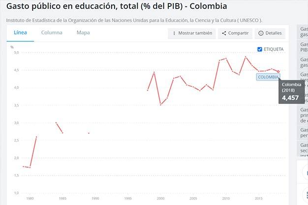 Grafíca de la inversión en educación de colombia